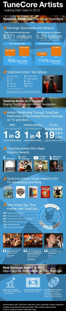TuneCore infographic